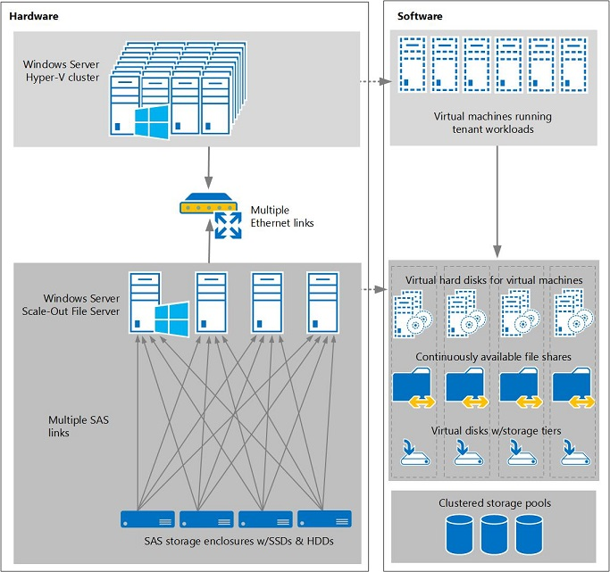 Architecture using Storage Spaces with shared SAS