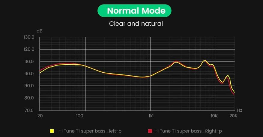 AliExpress: TWS-наушники Ugreen HiTune T1: система шумоподавления для разговоров и эквалайзер для музыки